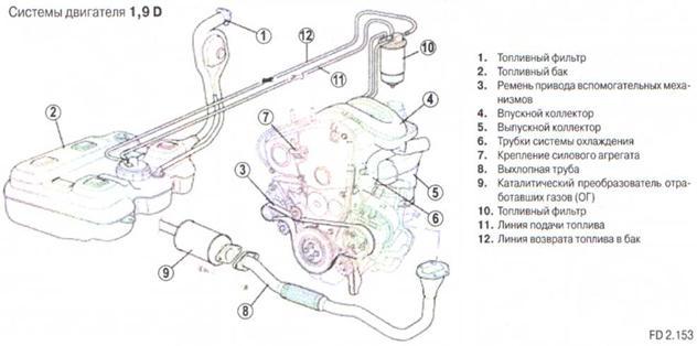 Топливная система фиат дукато дизель 2.3 схема 562